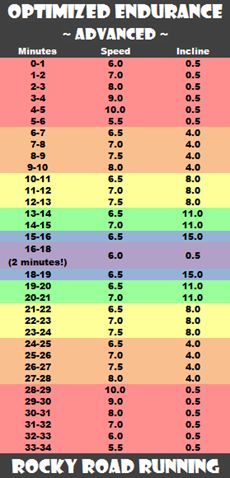 Optimized Endurance Treadmill Workout Advanced