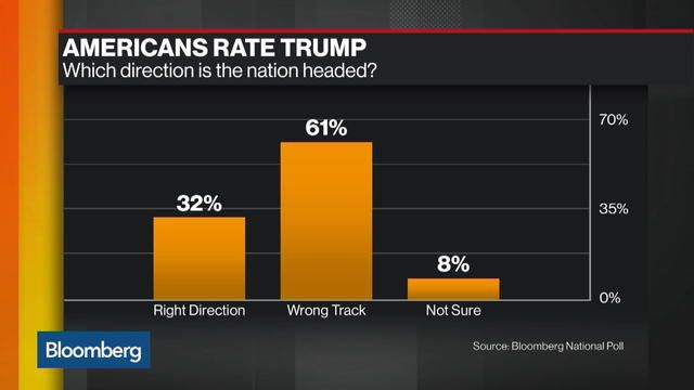 #Media #Oligarchs #MegaBanks vs #Union #Occupy #BLM #SDF #Humanity  Finally, a Poll Trump Will Like: Clinton Is Even More Unpopular  https://www.bloomberg.com/amp/news/articles/2017-07-18/finally-a-poll-trump-will-like-clinton-even-more-unpopular  For a president with historically low poll numbers, Donald Trump can at least find solace in this: Hillary Clinton is doing worse.  Trump's 2016 Democratic rival is viewed favorably by just 39 percent of Americans in the latest Bloomberg National…