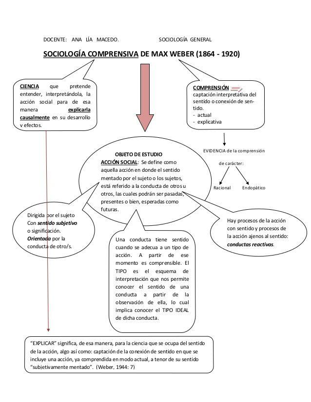 Docente Ana Lia Macedo Sociologia General Sociologia Comprensiva De Sociologia Teorias Del Aprendizaje Consejos De Negocios