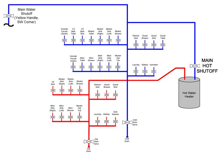 Image Result For Best Pex Plumbing Manifold