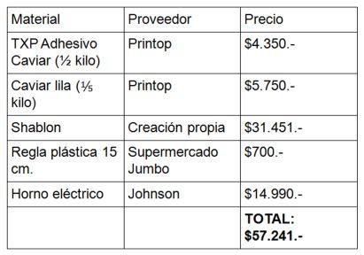 Tabla presupuesto caviar