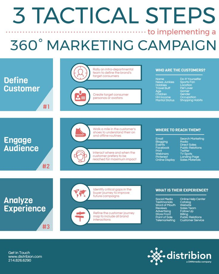3 Tactical Steps to implementing a 360 degree marketing