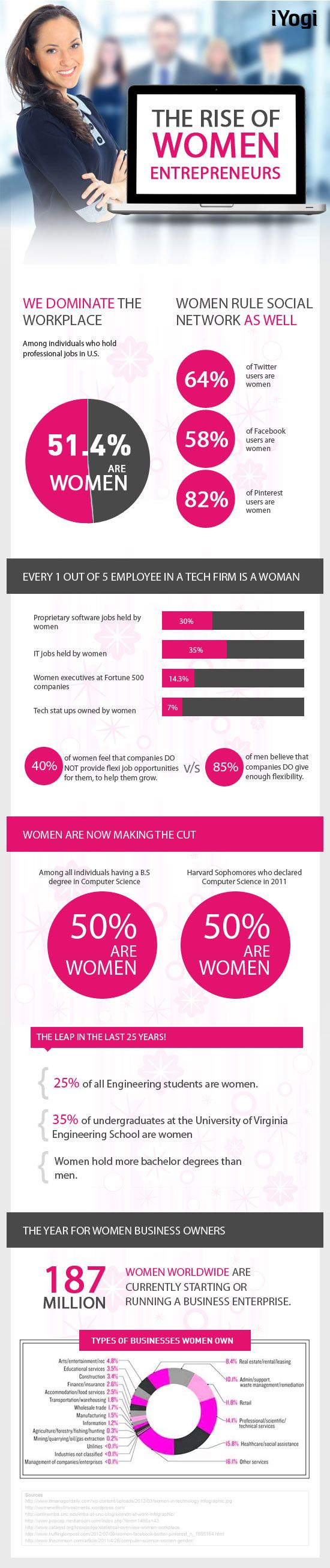 The Rise of Women Entrepreneurs Infographic for International Women's Day