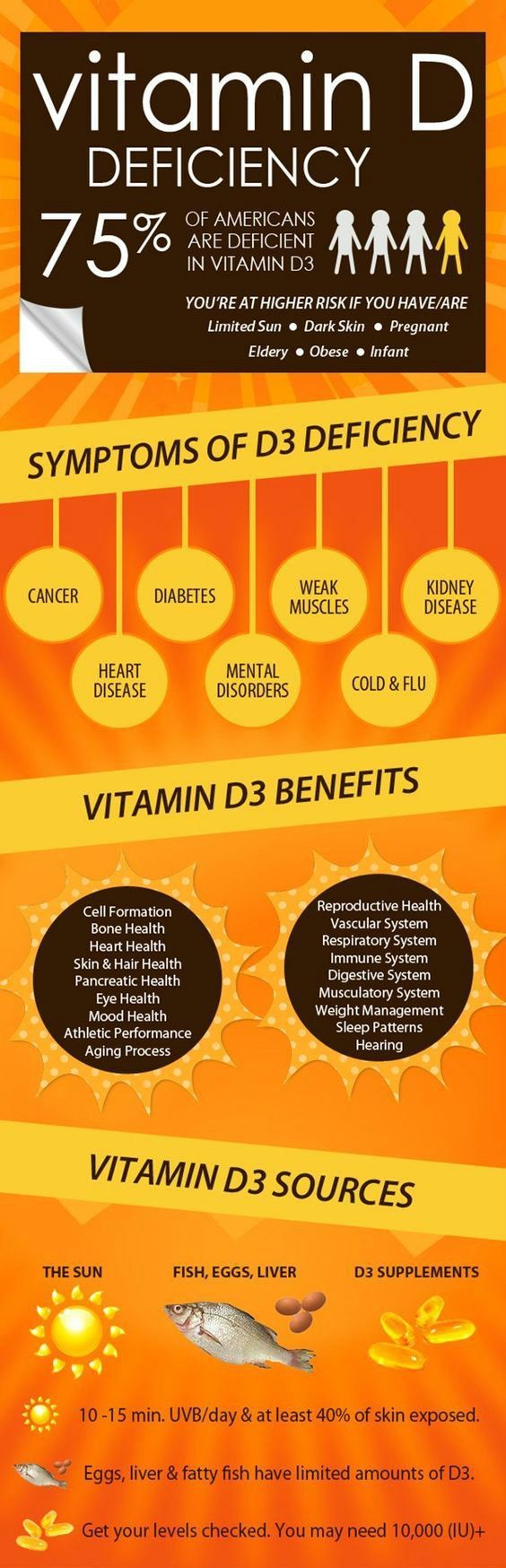 Vitamins are extremely important for the proper functioning of our body