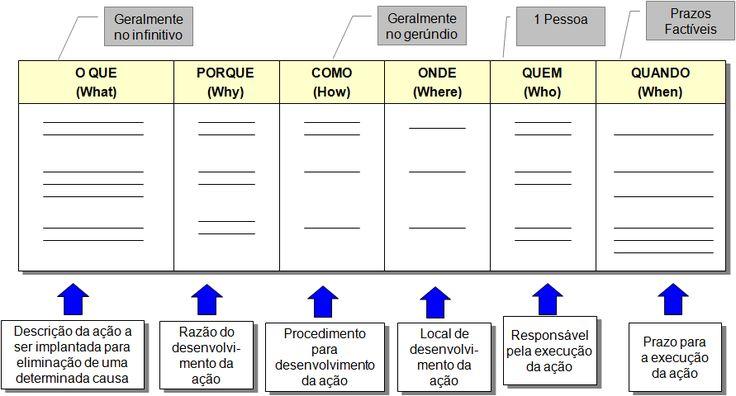 Ferramentas de Gestão da qualidade - Plano de Ação - É uma ferramenta para se...