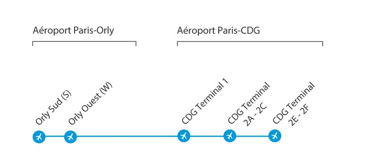 To link the Orly Airport to the Roissy CDG airport with bus, choose the direct shuttle Le Bus Direct. Timetables detailed. This is the Le-Bus Direct website.