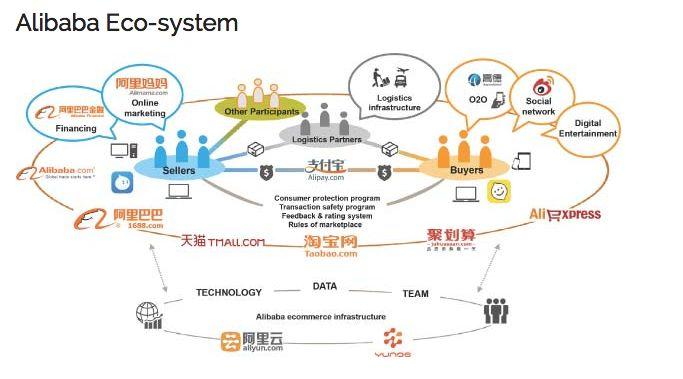 Alibaba's: The e-Commerce giant