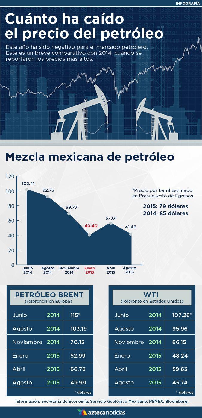 Cuánto ha caído el precio del petróleo #infografia