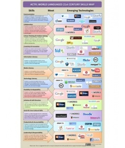 American Council on The Teaching of Foreign Languages (ACTFL)  21st Century Skills Meet Technology Infographic