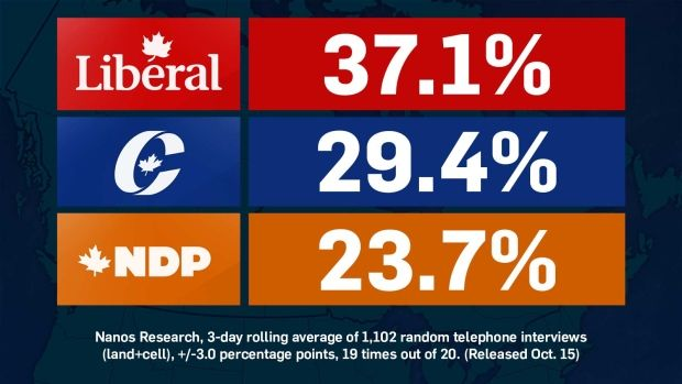 The latest nightly tracking conducted by Nanos Research for CTV News and The Globe and Mail shows the Liberals have hit an election-high level of support among voters, largely at the expense of the NDP.