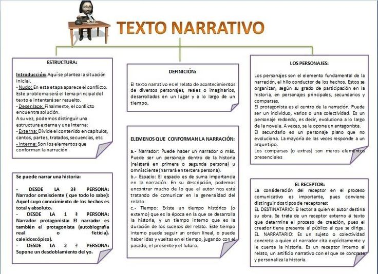 Ejemplos de textos narrativos, estructura