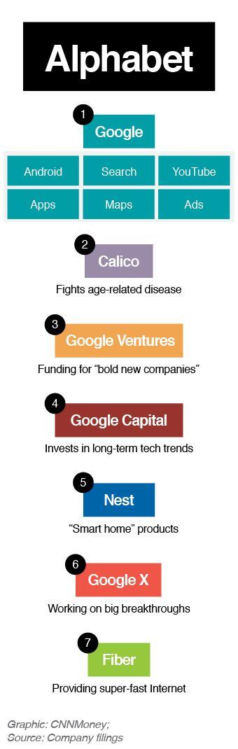 Meet Alphabet - Google's new parent company August 11