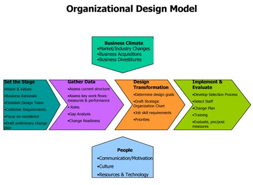 Organizational theory integrative term project concepts