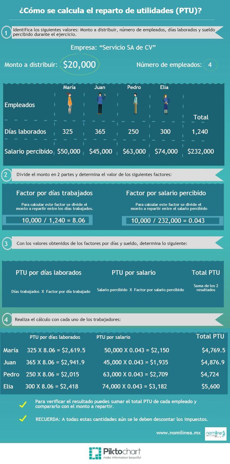 Nomilinea | Sistema en Internet de Nómina, Cuotas Obrero Patronales y Archivo de Pago - CÓMO SE CALCULA EL REPARTO DE UTILIDADES PTU
