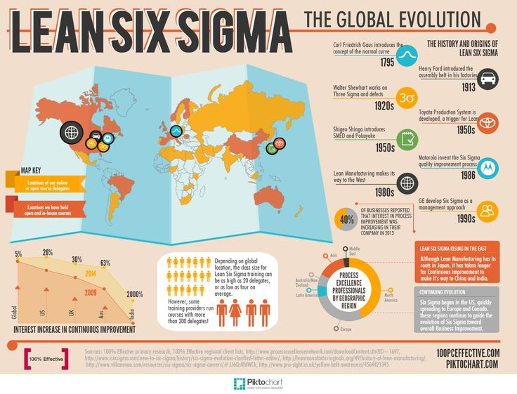 Take A Look At The Journey Of Business Improvement Around The World With Our Infographic