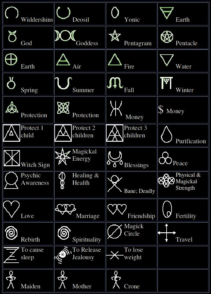 A table depicting various symbols of witchcraft and paganism with meanings