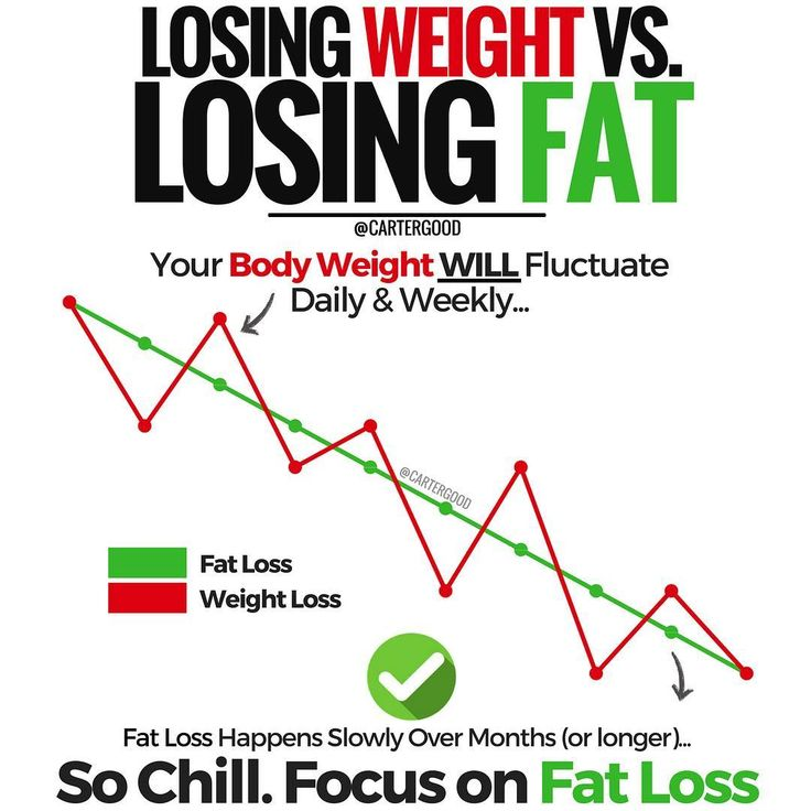 """7,652 Likes, 323 Comments - Carter Good (@cartergood) on Instagram: """"📍LOSING WEIGHT VS. LOSING FAT 📍 — Isn't it interesting how obsessed we get with losing weight? -…"""""""