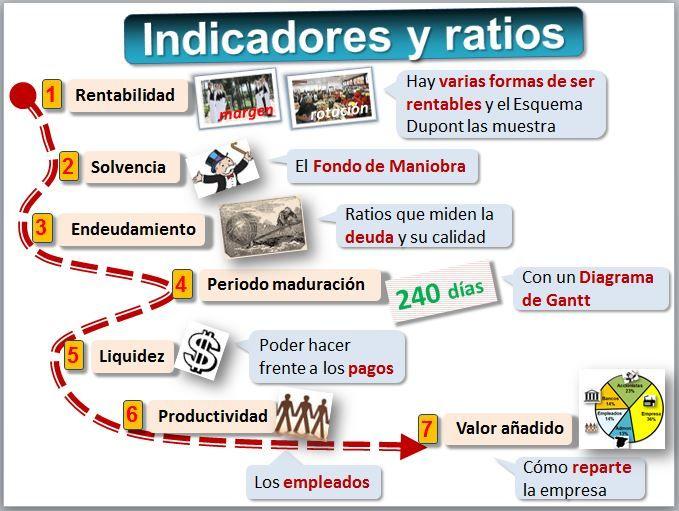 87 best Contabilidad y Fiscalidad images on Pinterest | Contabilidad ...