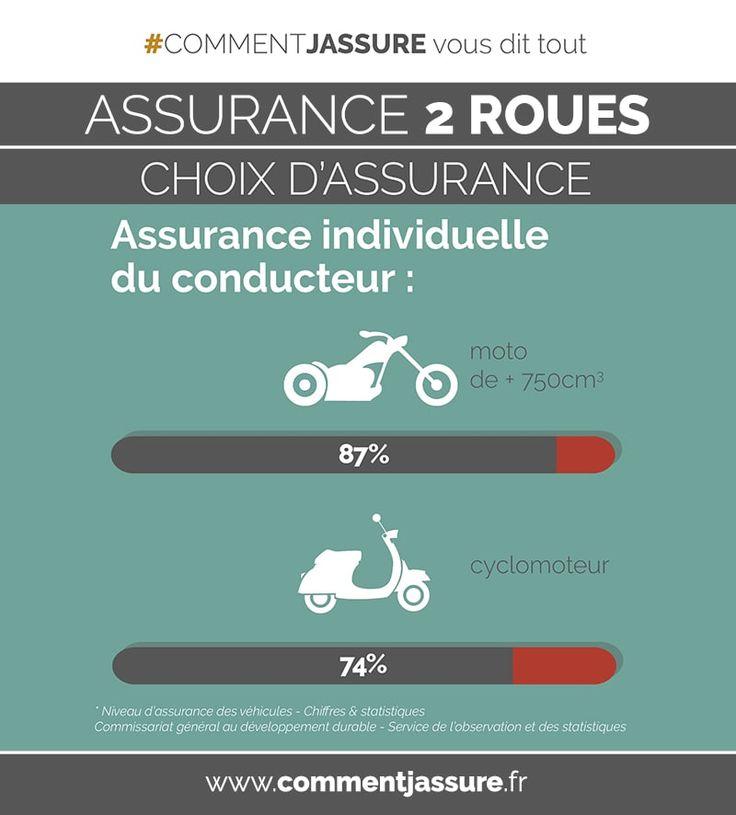Infographie Assurance moto, scooter, 2 roues : assurance individuelle du conducteur