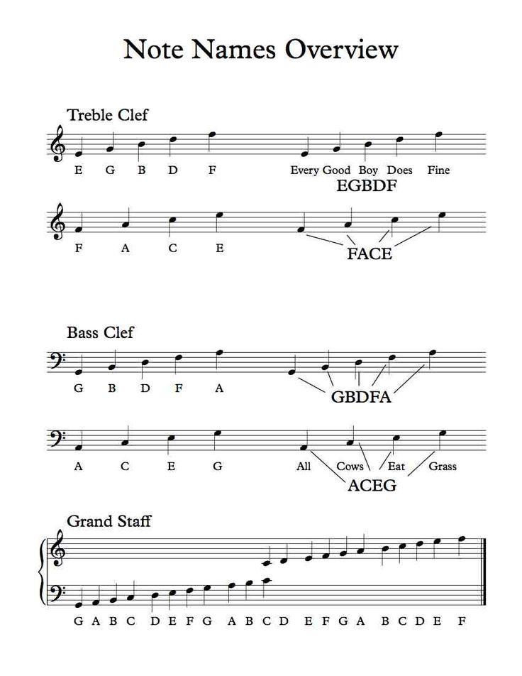 notes on pdf