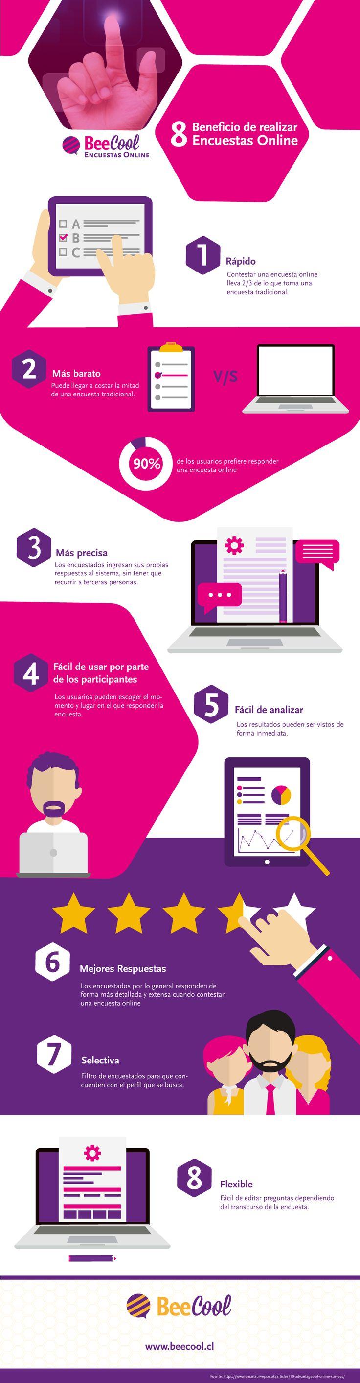 Beneficios de realizar encuestas online: Es rápido y más barato para obtener la información y datos que necesitas. Visita nuestro artículo y descubre qué páginas web o plataformas puedes utilizar para diseñar los formularios y analizar los datos obtenidos http://tugimnasiacerebral.com/herramientas-de-estudio/paginas-o-sitios-web-para-crear-y-hacer-encuestas-en-linea-u-online #Gimnasia #Cerebral #Reto #Mental #Encuestas #Online