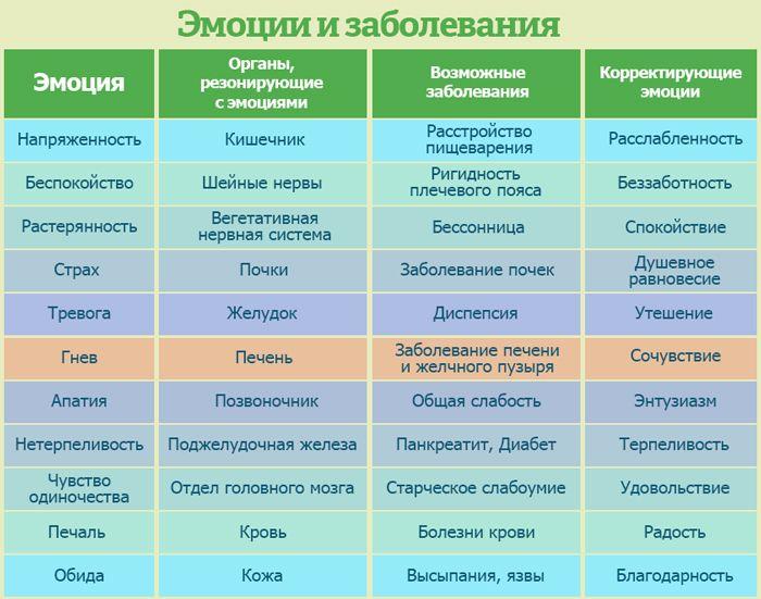 грехи и болезни связь таблица: 10 тыс изображений найдено в Яндекс.Картинках