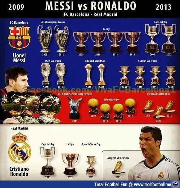 Messi vs Ronaldo stats Since