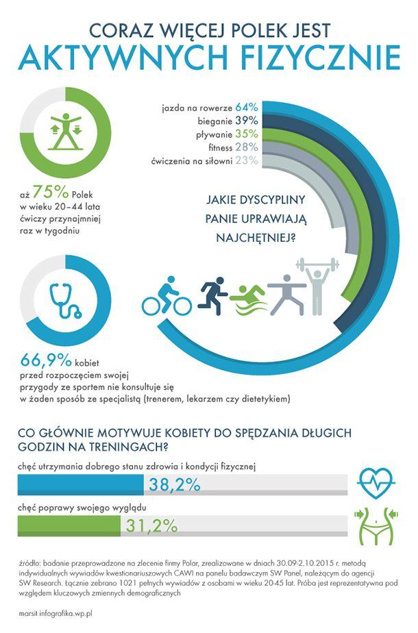 Co raz więcej Polek jest aktywnych fizycznie. #sport #fit #fitness #women #Polki #kobiety