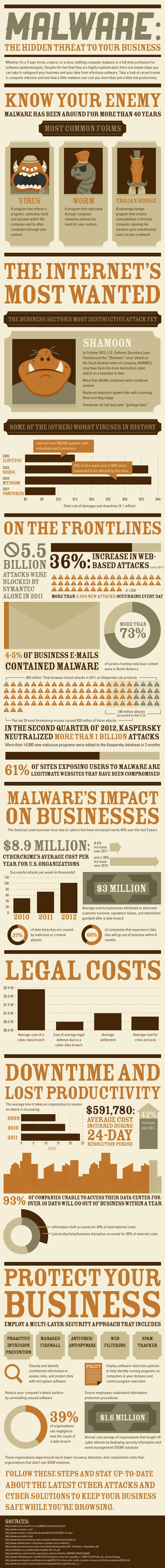 Malware: The Hidden Threat To Your Business #flowchart #infographic