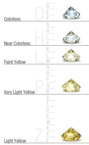 Best Diamonds  General Information Images On   Gems