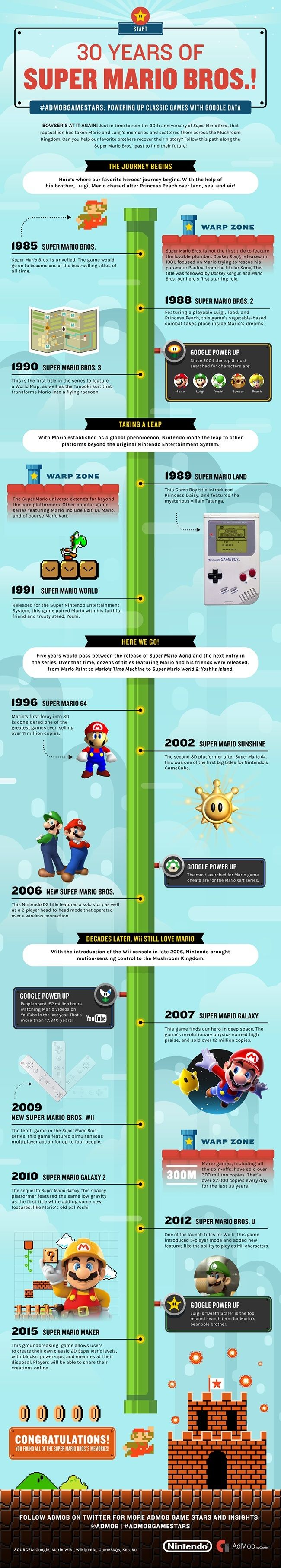 Super Mario Bros 30th