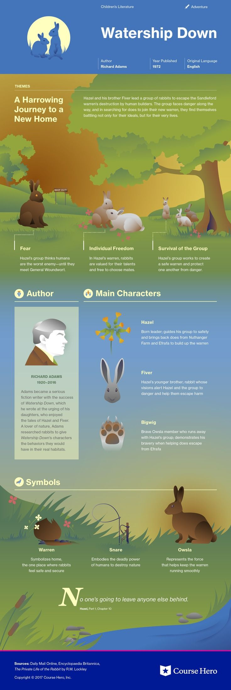 This @CourseHero infographic on Watership Down is both visually stunning and informative!