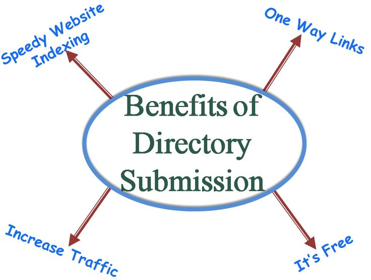 Submit your website to our premium Page Rank 6 directory and receive a valuable 'do follow' backlink to give your blog or business a boost in the search rankings. Each submission is manually inspected by a team member to ensure quality and low spam scores. We also offer a guest blog service for those who would like several deep links pointing back to their site for a much added SEO benefit.
