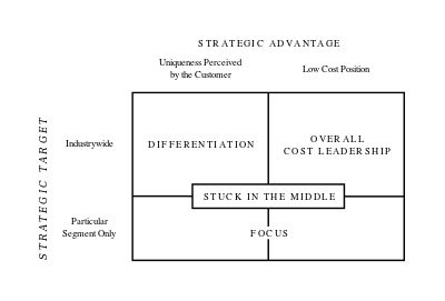 Michael Porter's Three Generic Strategies - Porter's generic strategies - Wikipedia, the free encyclopedia