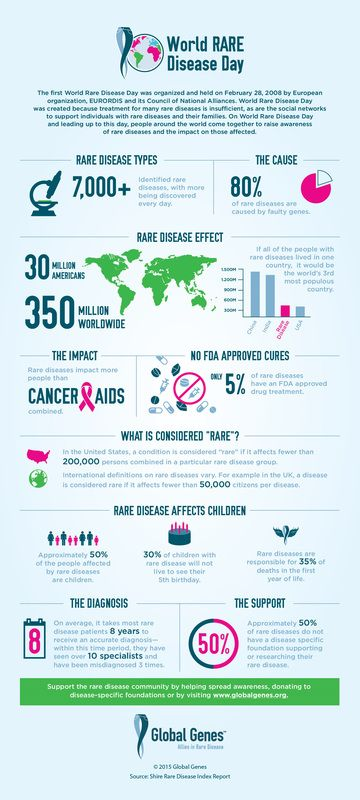 Rare Disease Day is an annual observance held on the last day of February to raise awareness for rare diseases and improve access to treatments and medical representation for individuals with rare diseases and their families.