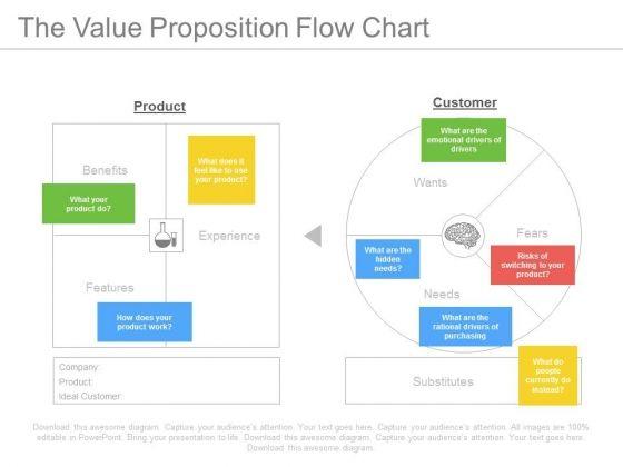 The Value Proposition Flow Chart Ppt Slides