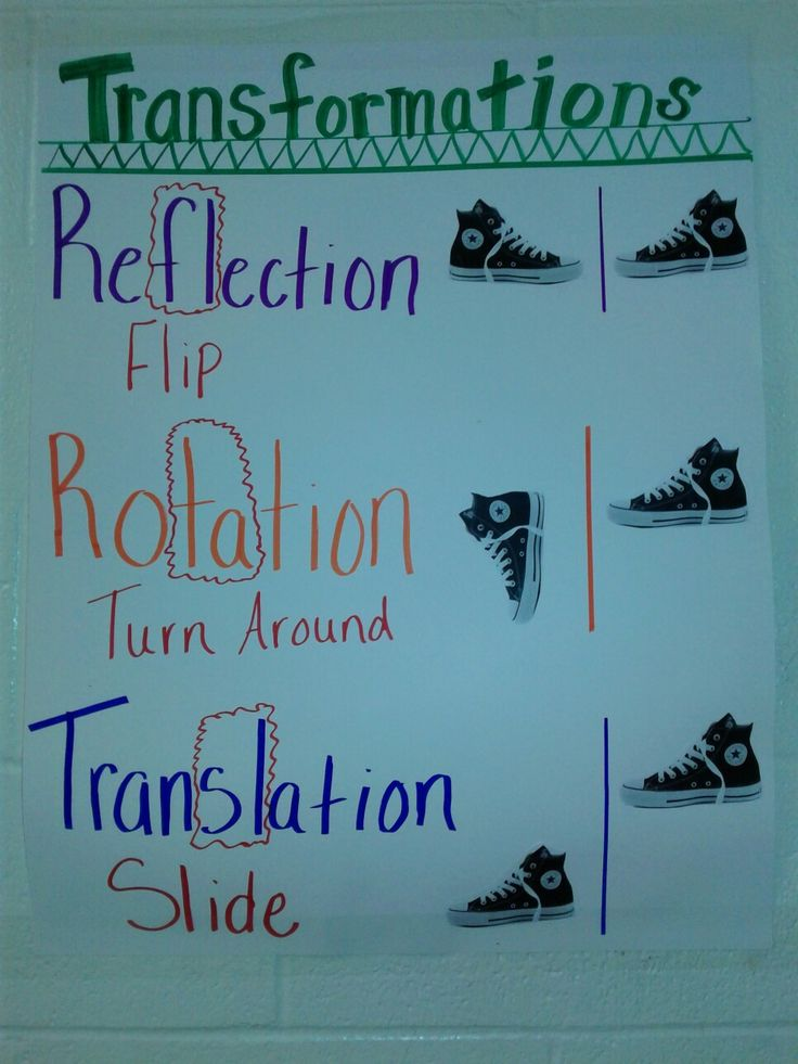 I made this for our Junior High hallway to show various transformations in math.