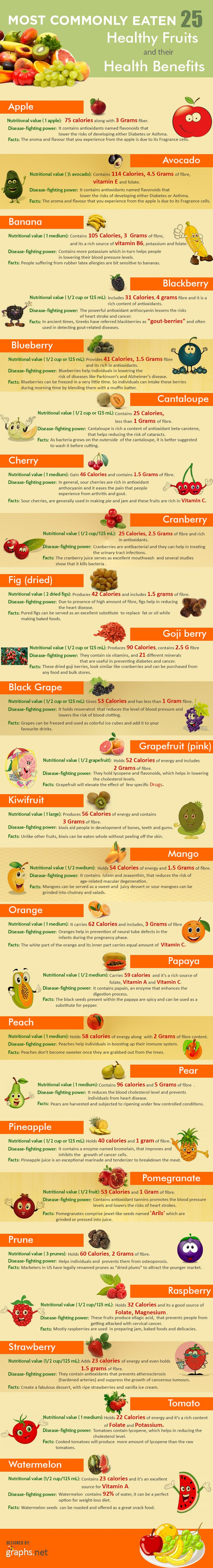Most Commonly Eaten 25 Healthy Fruits and their Health Benefits Infographic