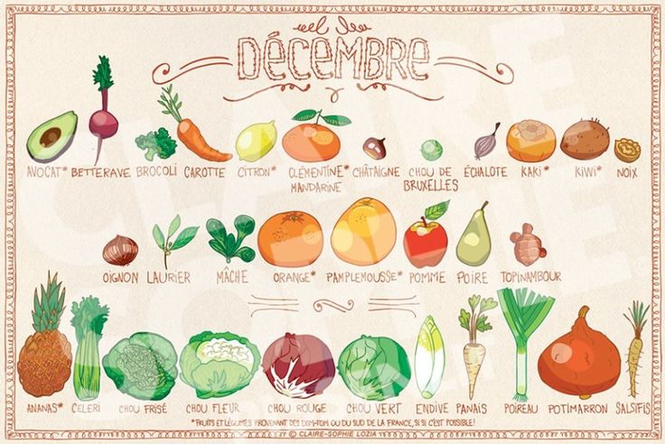 Fruits & légumes de Décembre – Le calendrier de saison