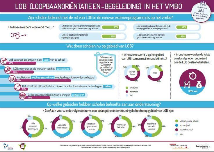 Infographic - onderzoek LOB in het VMBO 2015