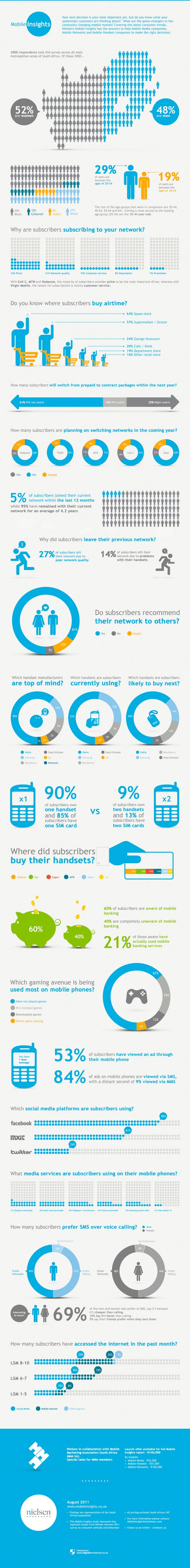 South African Mobile Market at a Glance
