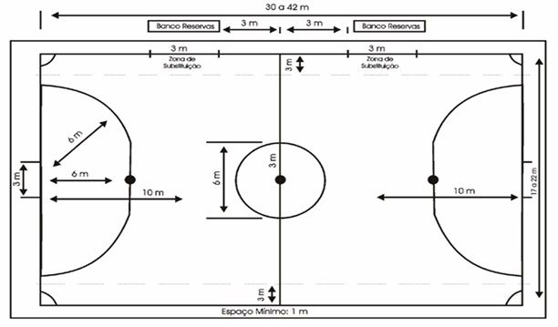 Resumo Das Regras Do Futsal Resumoes Resumo E Futsal Regras