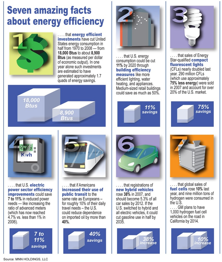 amazing facts about energy conservation #1: 7facts-Energy-conservation morenergy.wordpress.com