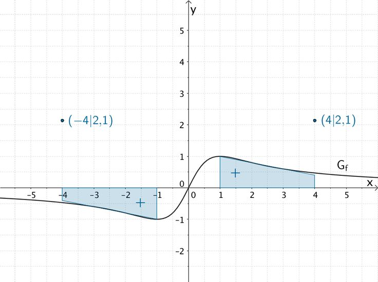 Näherungsweise graphische Bestimmung weiterer Punkte des Graphen der Integralfunktion I₁