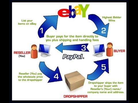 How To Make Money From Ebay Dropship Candle Companies Usa