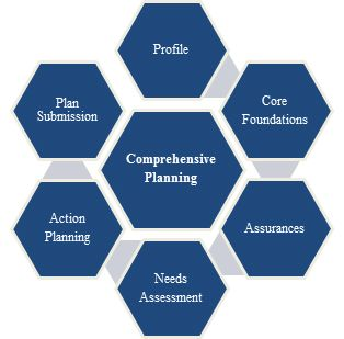 Comprehensive Planning Graph