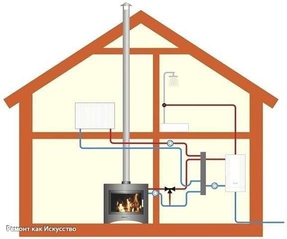 Водоснабжение и отопление на даче!  Живя на даче в сельской местности, люди часто сталкиваются с такой проблемой: как обеспечить водоснабжение и отопление на даче. Ведь иногда нет даже холодной воды, что уж говорить про горячую. Но выход уже найден: нет ничего проще, чем обеспечить себя теплом и горячей водой, если вы знаете о системах отопления дачи.  Среди множества разных систем отопления нужно выбрать ту, которая вам больше всего подходит. Самыми простыми системами отопления являются…