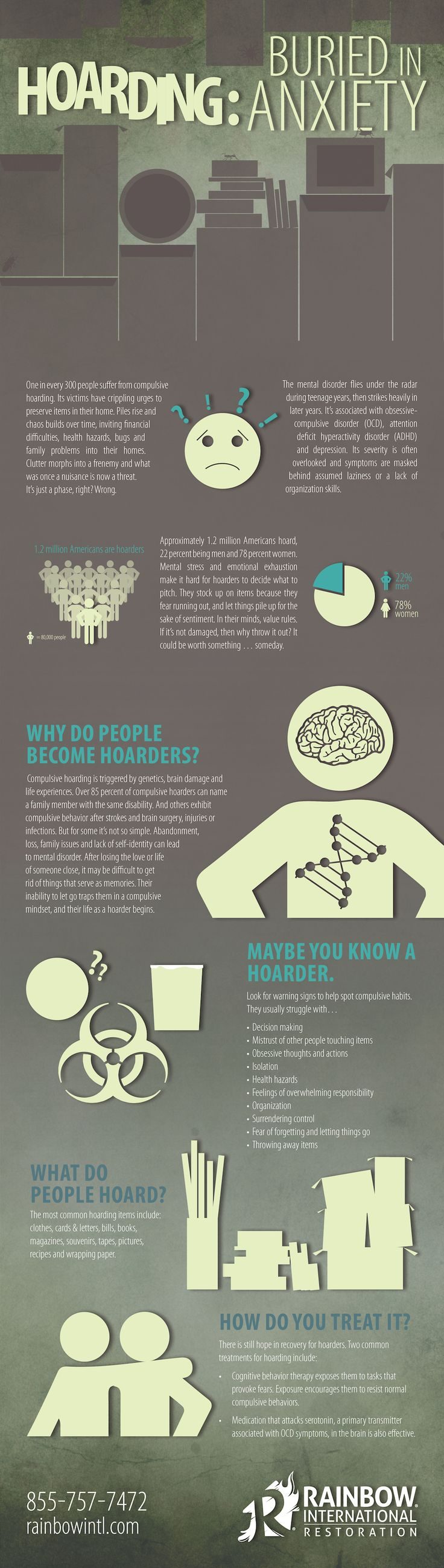 Hoarding: Buried in Anxiety Compulsive hoarding affects one in every 300 people in the United States. Recognizing the seriousness of this issue and offering assistance and safety tips to hoarders as they fight with the physical and mental needs of cleanup is important to Rainbow International®.