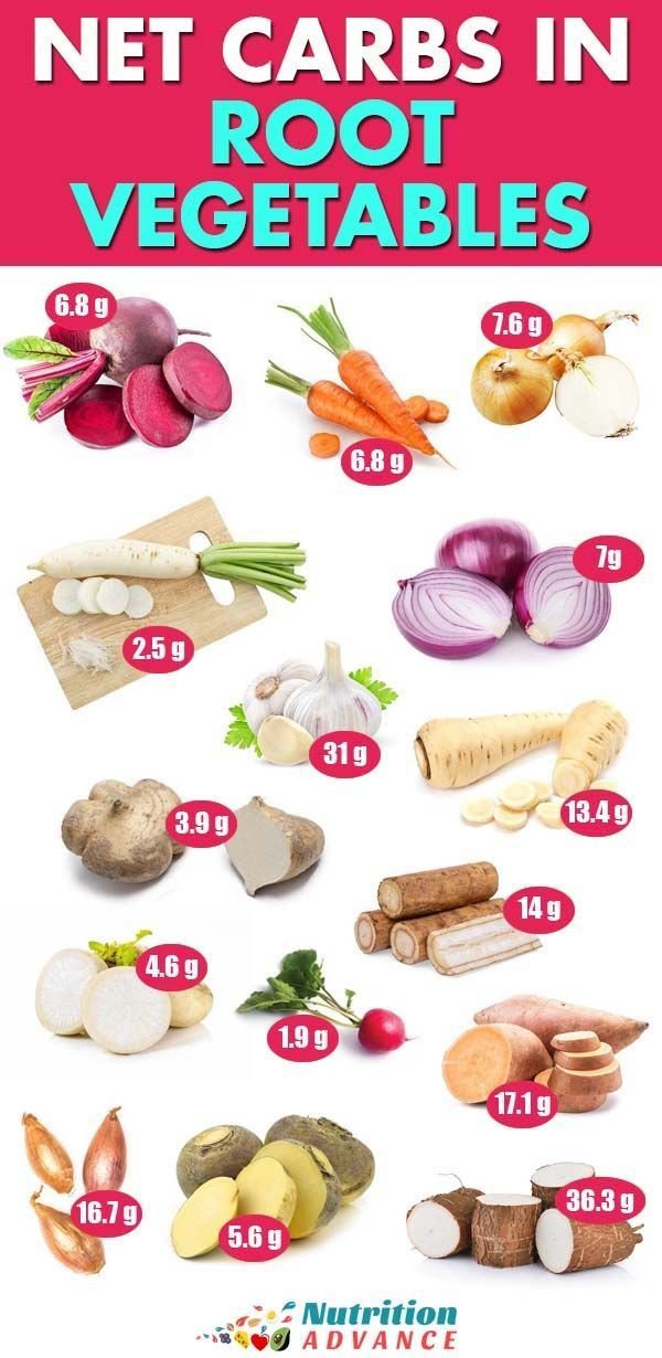 15 Healthy Root Vegetables And Their Key Nutrients Carbs In