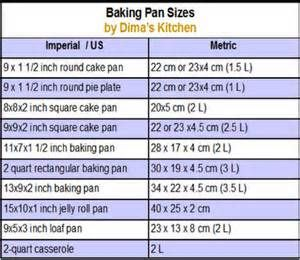 20 Best Conversion Charts Recipes Images On Pinterest